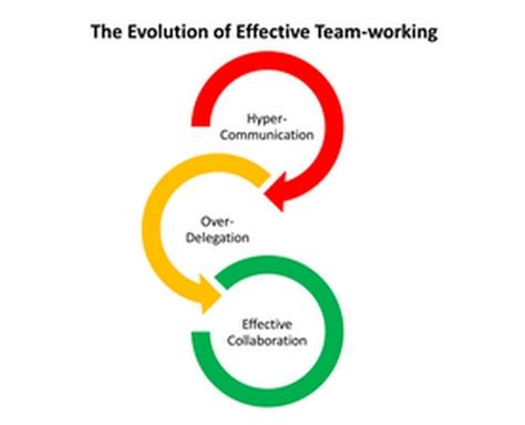 Fundamentals of Effective Communication in the Workplace